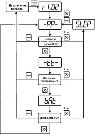 Измерение плотности тепловых потоков измерение плотности тепловых потоков проходящих через ограждающие конструкции.