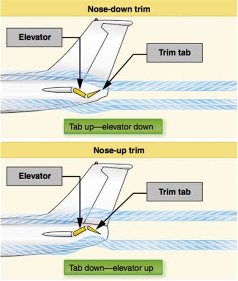 Boat Leveler Trim Tabs Parts Australia by How Do Elevator Trim Tabs Work