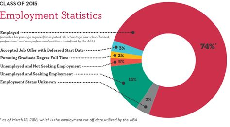Employment Statistics  Seattle University School Of Law. How Do You Get A Small Business Loan. Data Structures Online Course. Lymphedema Massage Therapy Storage In Hayward. Software Developer Degree Stock Trading Cheap. Crowd Funding Small Business Ch 13 Trustee. What Is Gap Insurance For Cars. Example Access Databases Vps Windows Cheapest. Customer Complaint Software Free