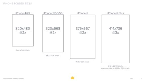 iphone screen resolution ios preparing for the new iphone 6 and iphone 6 plus
