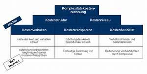 Kosten Rechnung : komplexit tskostenrechnung ~ Themetempest.com Abrechnung