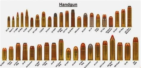 Handgun Caliber Cartridge Comparison Chart