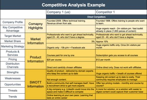 competitor analysis template competitive analysis template free business template