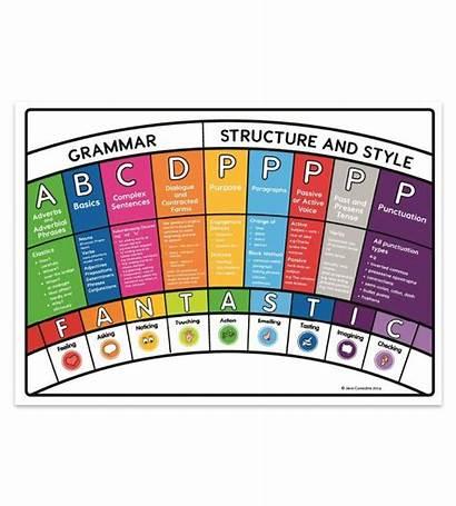 Writing Rainbow Grammar Bundle Essential Teacher Space