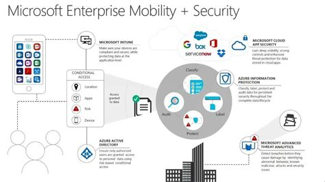 Office 365 Intune by Manage And Protect Office 365 Mobile Apps With Microsoft