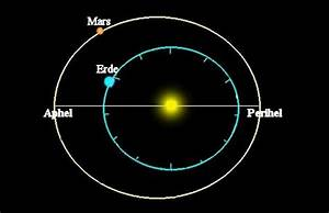 Entfernung Erde Sonne Berechnen : erste erkenntnisse ~ Themetempest.com Abrechnung