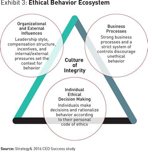 unethical behavior  business distasteful practices