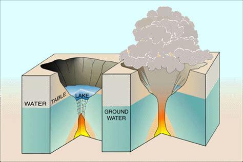Explosive Eruptions Kilauea Volcano Hawai Fact