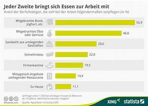 Arbeit In Essen : infografik jeder zweite bringt sich essen zur arbeit mit statista ~ Orissabook.com Haus und Dekorationen
