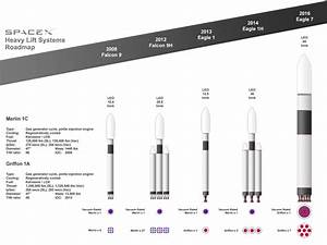 Vintage SpaceX Heavy Lift Roadmap : SpaceXLounge