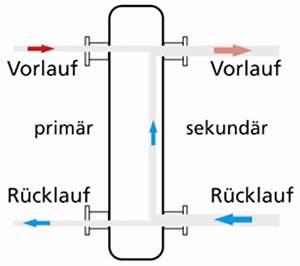 Wie Hoch Ist Der Aufbau Einer Fußbodenheizung : wie funktioniert eigentlich eine hydraulische weiche ~ Michelbontemps.com Haus und Dekorationen