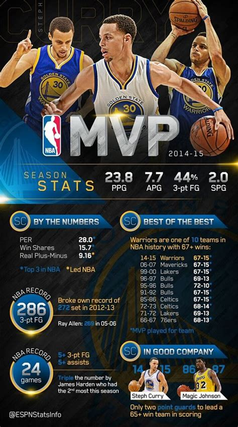 steph curry   warrior  franchise history