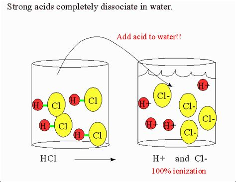 do strong acids completely dissociate in water socratic