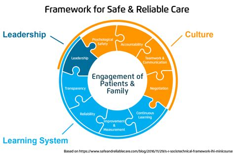 high reliability organizations  healthcare framework