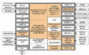 Hardware User Manual For Poplar