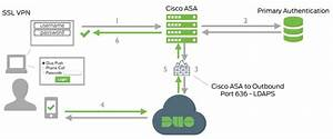 Cisco   Duo  Zero Trust Identity Verification On