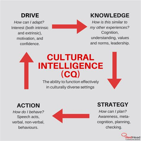 cultural intelligence cq redhead communications