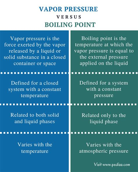 Difference Between Vapor Pressure and Boiling Point ...