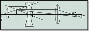 Physics Class 12 Ncert Solutions  Chapter 9 Ray Optics And