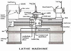 What Is A Lathe Machine And Its Parts Explain Briefly
