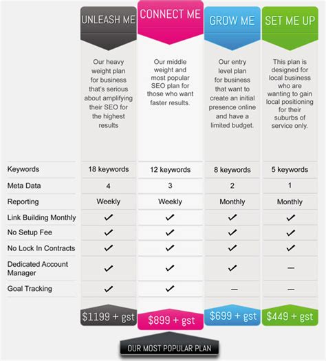 Seo Plan - seo packages seo pricing seo plans
