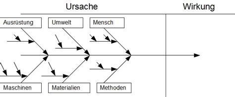 ishikawa diagramm blog der loesungsfabrik