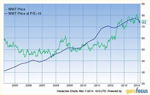 Oracle Stock Price History Chart How Peter Lynch Earned 29 A Year For 13 Years Nasdaq Com