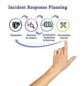 Incident Response Life Cycle Stock Illustration
