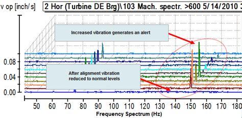 remote vibration analysis  condition monitoring
