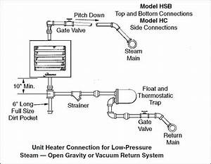 Modine Shop Heater And Low Pressure Steam    U2014 Heating Help