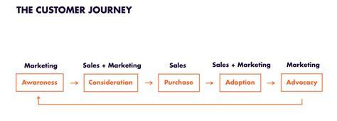 Co-creator Of The Customer Journey