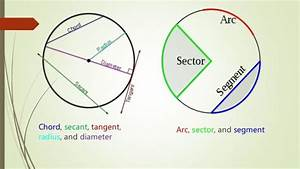 Chord  Secant  Tangent  Radius  And Diameter Arc  Sector
