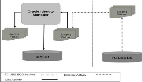 Oracle Identity Management Resume by Resume Oracle Identity Manager