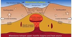 Lesson Guide  U0026 Vocabulary  Volcano  Supervolcano Grades 8