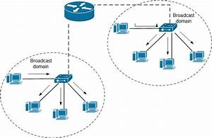Router Does A Network Switch Broadcast Local IP