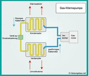 Wärmepumpe Vs Gas : gas w rmepumpe in zukunft effizient und umweltfreundlich ~ Lizthompson.info Haus und Dekorationen