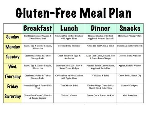 25 best ideas about gluten free diet plan on