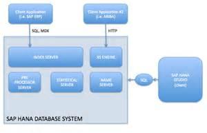 SAP Hana Architecture Diagram