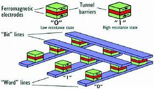 Mram  Magnetic Random Access Memory  Iv  Spintronics With