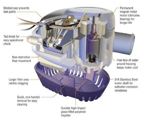 attwood bilge pump wiring diagram wiring diagram and