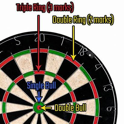 Scoring Rules Cricket Darts Numbers Designated Goal