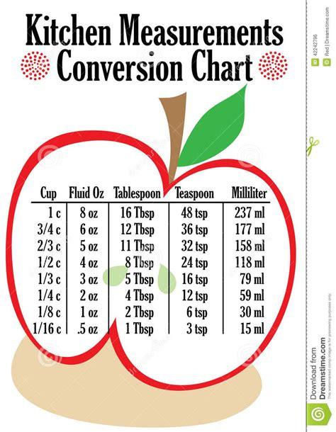 Kitchen Measurements by Cup Measurement Chart Conversion Chart For Kitchen