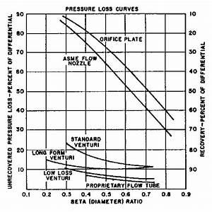 Upstream Straight Pipe Length For Venturi Meters   Source  P  166