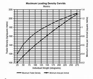 Deer Live Weight Chart Code Of Practice For The Care And Handling Of Farm Animals