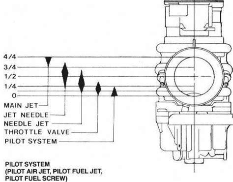 Tune Throttle Valve Cutaway