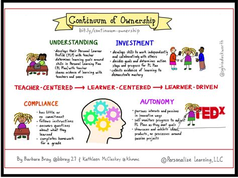 ownership  learning personal