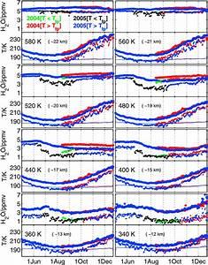 Time Series Of Minimum And Vortex