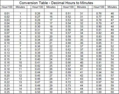 hours  minutes  decimals gantt chart excel