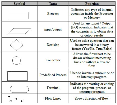 44 New Commonly Used Symbols In Detailed Flow Charts Flowchart
