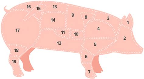 cuisiner un filet mignon au four goûteux le porc coopération le magazine hebdomadaire
